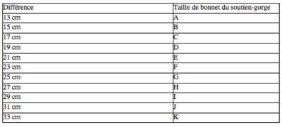 sans précédent artisanat exquis 100% de qualité supérieure Soutien-gorge : comment bien définir sa taille ? - Voici
